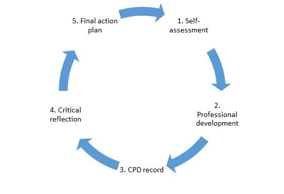 the-qtls-process