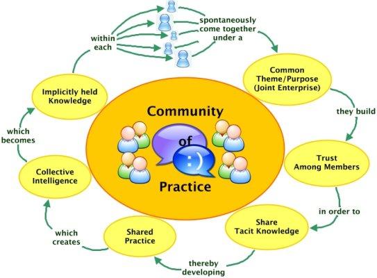community-of-practice